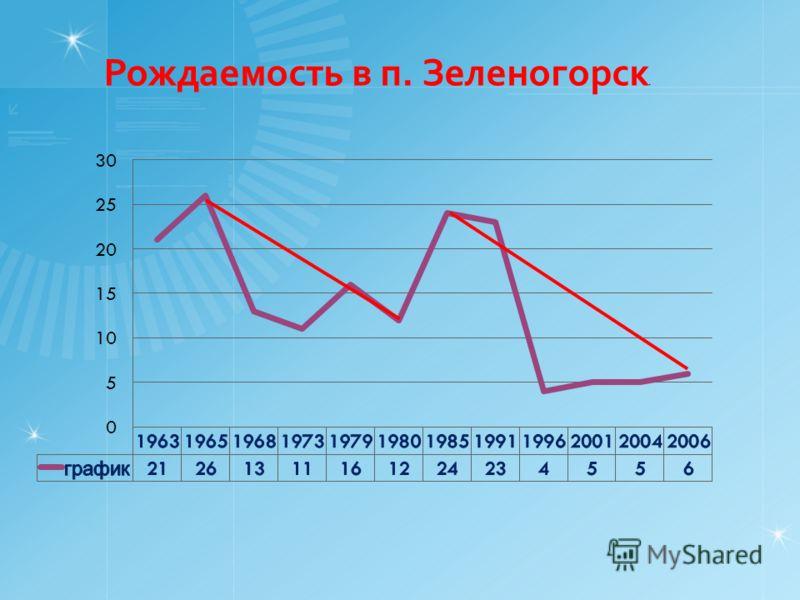 Рождаемость в п. Зеленогорск.