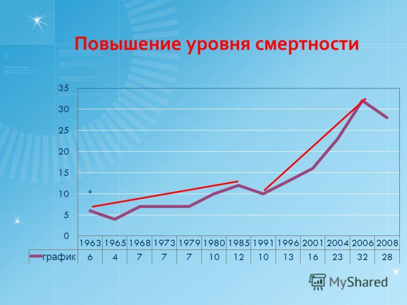 Повышение уровня смертности