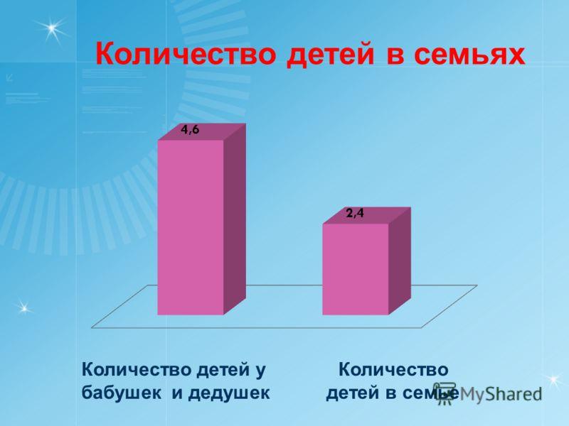Количество детей в семьях Количество детей у бабушек и дедушек Количество детей в семье