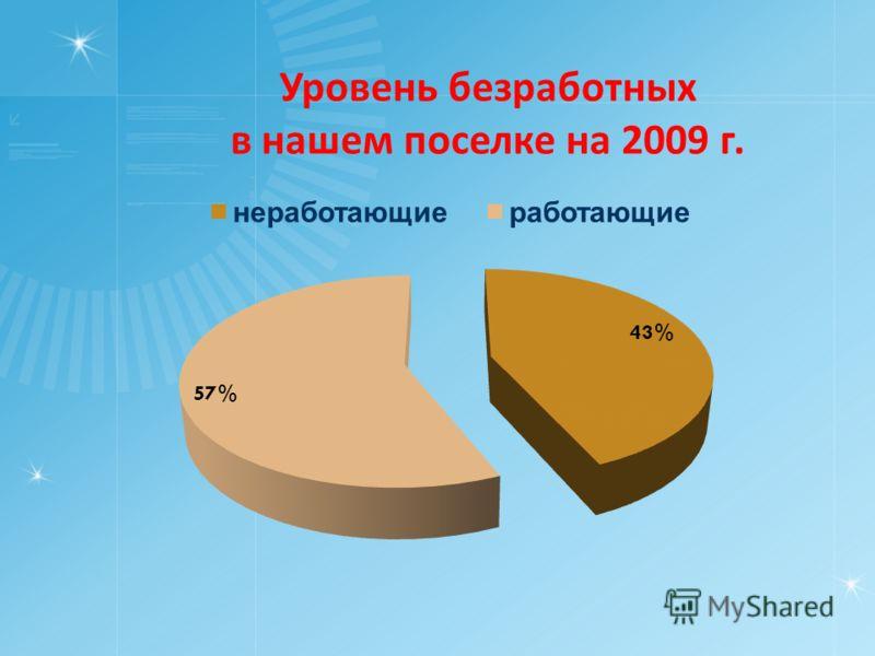 Уровень безработных в нашем поселке на 2009 г.