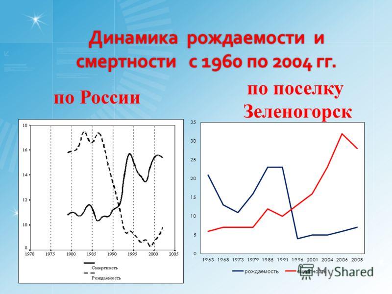 Динамика рождаемости и смертности с 1960 по 2004 гг. по поселку Зеленогорск по России