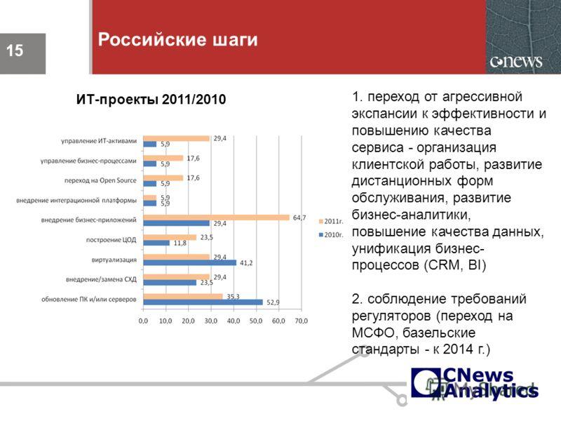 15 Российские шаги 15 1. переход от агрессивной экспансии к эффективности и повышению качества сервиса - организация клиентской работы, развитие дистанционных форм обслуживания, развитие бизнес-аналитики, повышение качества данных, унификация бизнес-