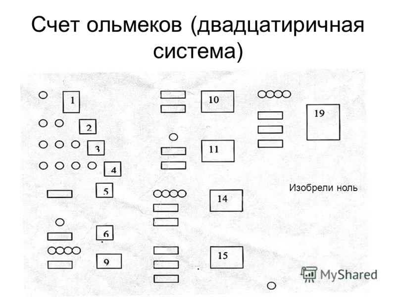 Счет ольмеков (двадцатиричная система) Изобрели ноль