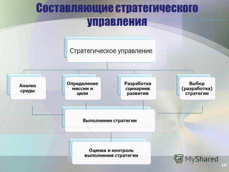 Составляющие стратегического управления Стратегическое управление Анализ среды Определение миссии и цели Выполнение стратегии Разработка сценариев развития Выбор (разработка) стратегии Оценка и контроль выполнения стратегии 16