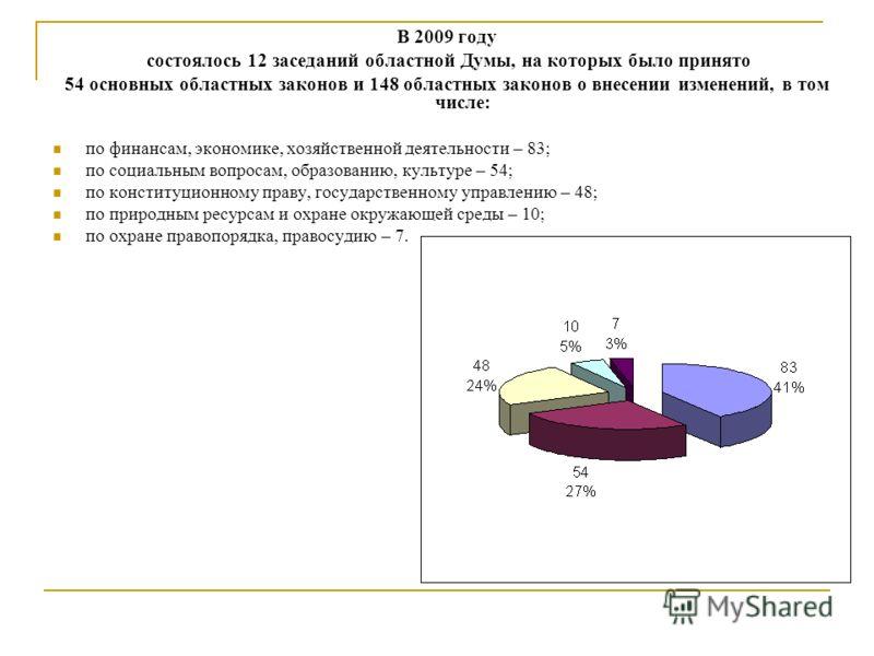 В 2009 году состоялось 12 заседаний областной Думы, на которых было принято 54 основных областных законов и 148 областных законов о внесении изменений, в том числе: по финансам, экономике, хозяйственной деятельности – 83; по социальным вопросам, обра