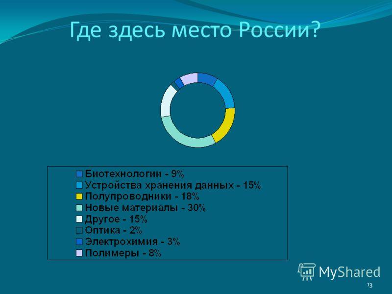 Где здесь место России? 13
