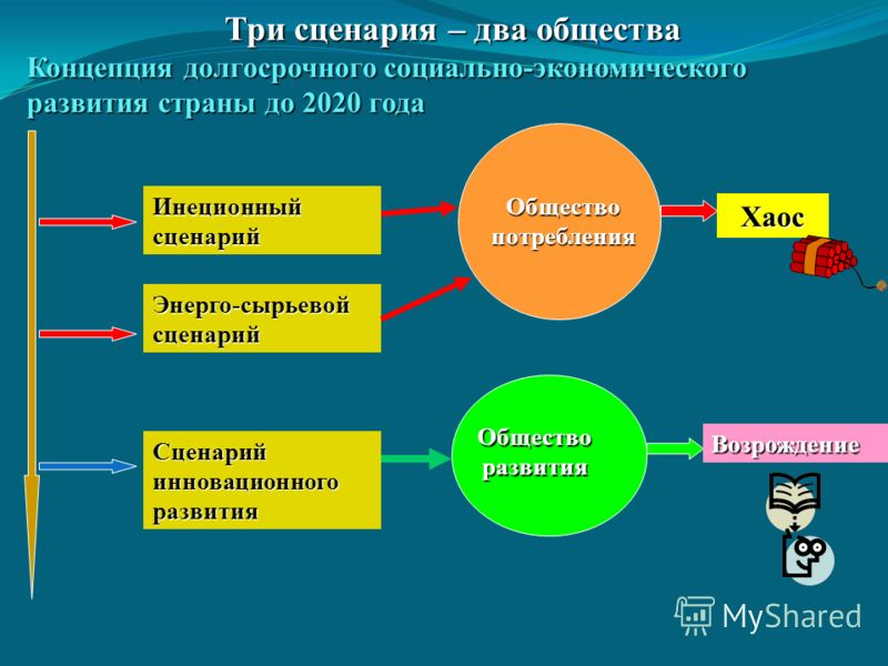 Три сценария – два общества Концепция долгосрочного социально-экономического развития страны до 2020 года Энерго-сырьевойсценарий Общество потребления Сценарий инновационного развития Инеционный сценарий Хаос Общество развития Возрождение