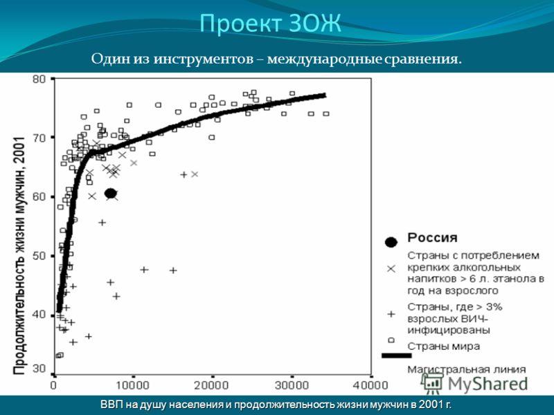 Проект ЗОЖ Один из инструментов – международные сравнения. ВВП на душу населения и продолжительность жизни мужчин в 2001 г.