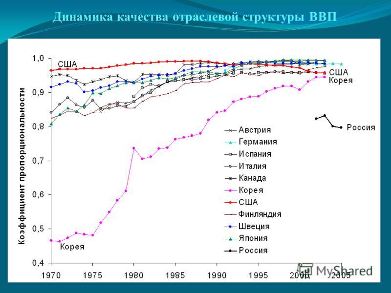 Динамика качества отраслевой структуры ВВП