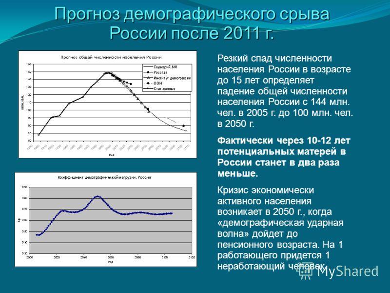 Прогноз демографического срыва России после 2011 г. Резкий спад численности населения России в возрасте до 15 лет определяет падение общей численности населения России с 144 млн. чел. в 2005 г. до 100 млн. чел. в 2050 г. Фактически через 10-12 лет по