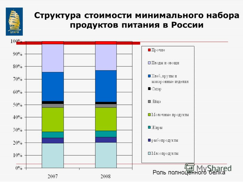 Структура стоимости минимального набора продуктов питания в России Роль полноценного белка