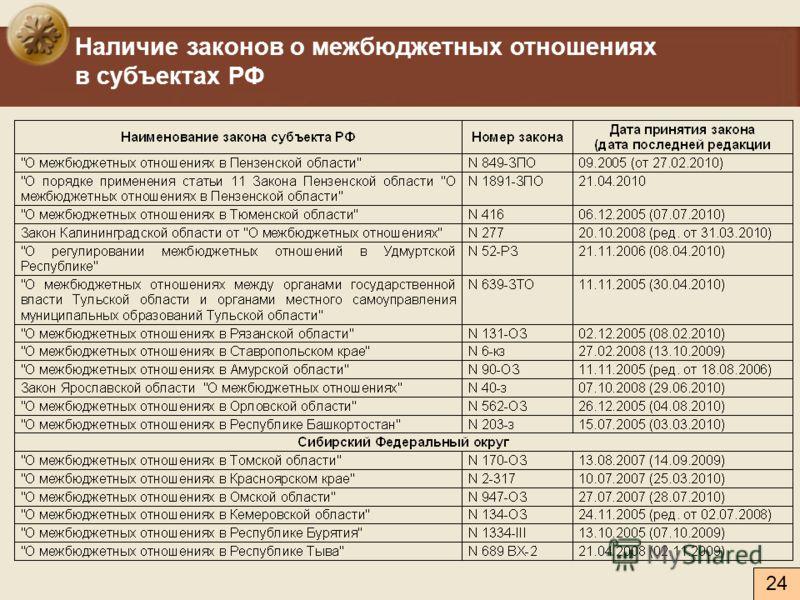 Наличие законов о межбюджетных отношениях в субъектах РФ 24
