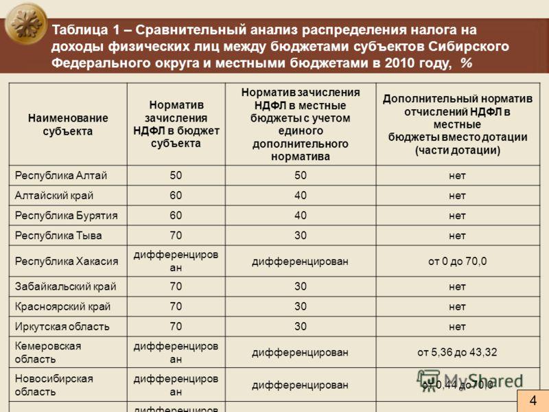 Таблица 1 – Сравнительный анализ распределения налога на доходы физических лиц между бюджетами субъектов Сибирского Федерального округа и местными бюджетами в 2010 году, % Наименование субъекта Норматив зачисления НДФЛ в бюджет субъекта Норматив зачи