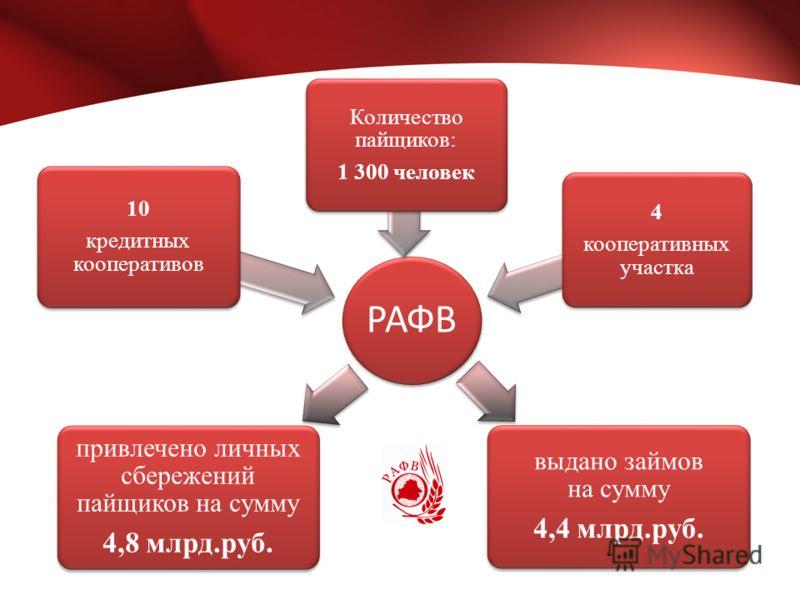 РАФВ 10 кредитных кооперативов привлечено личных сбережений пайщиков на сумму 4,8 млрд.руб. выдано займов на сумму 4,4 млрд.руб. Количество пайщиков: 1 300 человек 4 кооперативных участка