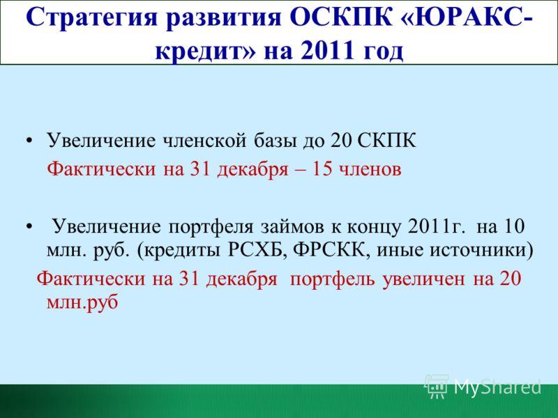 Стратегия развития ОСКПК «ЮРАКС- кредит» на 2011 год Увеличение членской базы до 20 СКПК Фактически на 31 декабря – 15 членов Увеличение портфеля займов к концу 2011г. на 10 млн. руб. (кредиты РСХБ, ФРСКК, иные источники) Фактически на 31 декабря пор