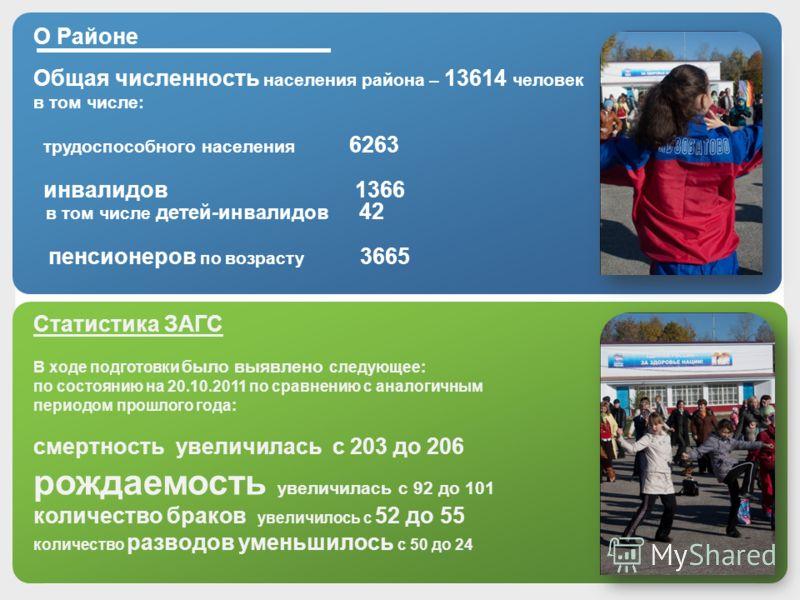 О Районе Общая численность населения района – 13614 человек в том числе: трудоспособного населения 6263 инвалидов 1366 в том числе детей-инвалидов 42 пенсионеров по возрасту 3665 Статистика ЗАГС В ходе подготовки было выявлено следующее: по состоянию