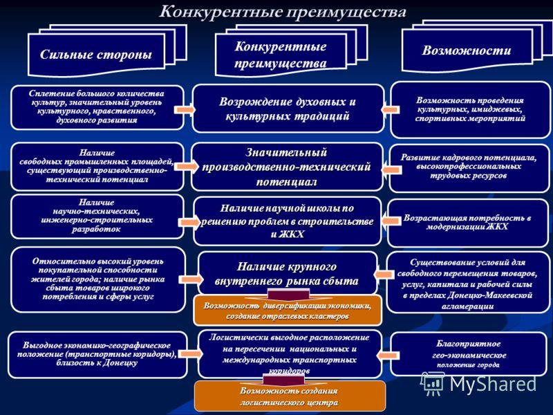 Конкурентные преимущества Существование условий для свободного перемещения товаров, услуг, капитала и рабочей силы в пределах Донецко-Макеевской агломерации Возможность проведения культурных, имиджевых, спортивных мероприятий Наличие крупного внутрен