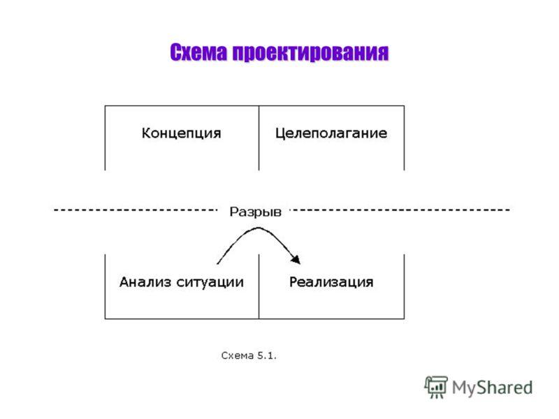 Схема проектирования