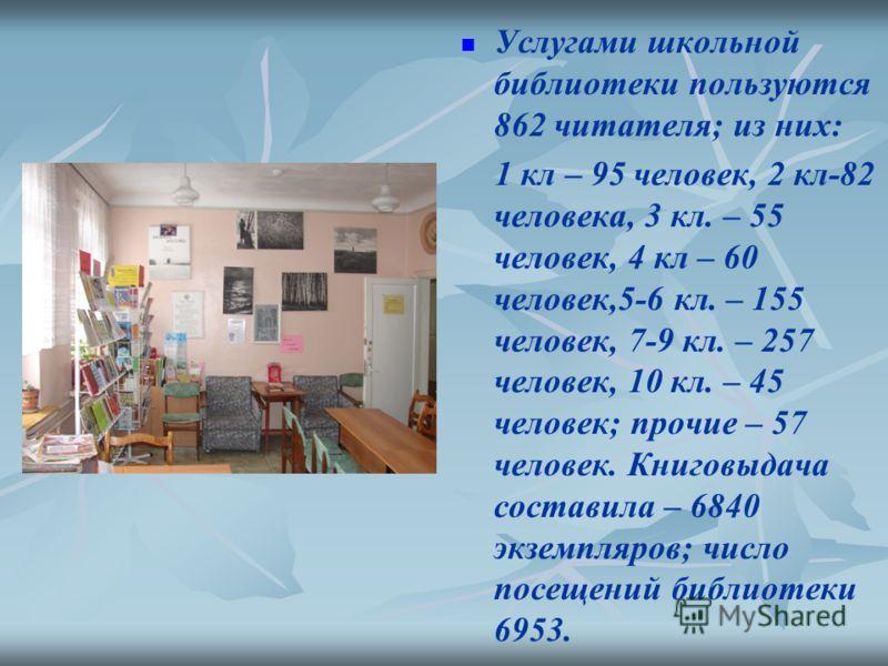 Услугами школьной библиотеки пользуются 862 читателя; из них: 1 кл – 95 человек, 2 кл-82 человека, 3 кл. – 55 человек, 4 кл – 60 человек,5-6 кл. – 155 человек, 7-9 кл. – 257 человек, 10 кл. – 45 человек; прочие – 57 человек. Книговыдача составила – 6