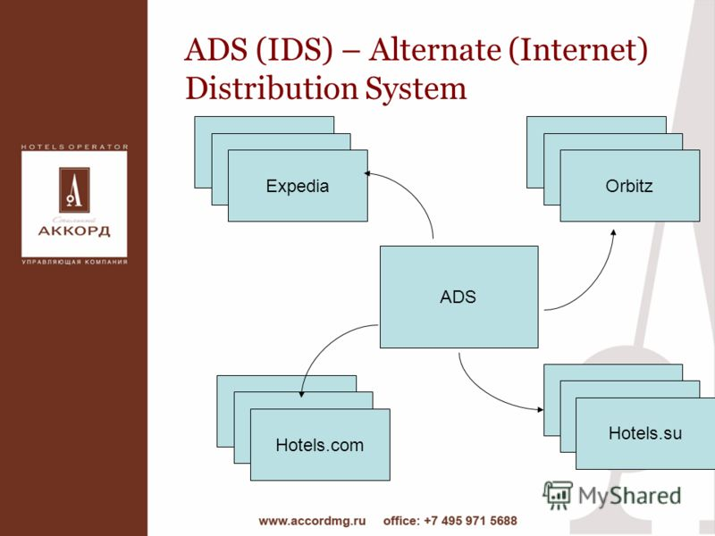 ADS (IDS) – Alternate (Internet) Distribution System Expedia ADS Hotels.su Orbitz Hotels.com Expedia Orbitz Hotels.com Hotels.su