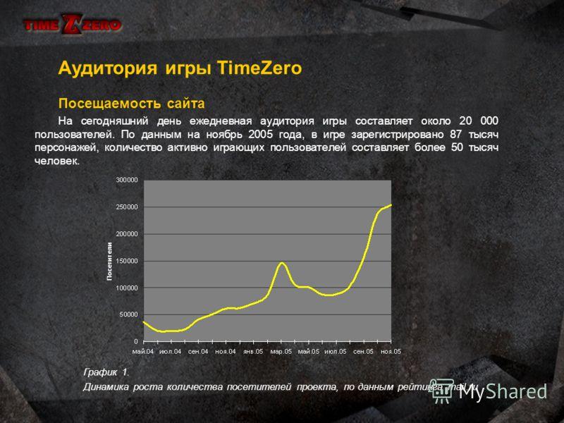 Международный фестиваль «Игроград». В апреле 2005 года команда создателей проекта приняла участие в 3-ем международном фестивале «Игроград». «TimeZero» была признана лучшей онлайн игрой. Общий вид стендаПосле вручения диплома Лучшая онлайн-игра на вы