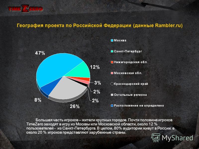 Возраст игроков Средний возраст игроков проекта составляет 18-25 лет. В силу игровых особенностей игра более интересна взрослым людям, чем совсем юным – на графике видно, что количество игроков старше 25 лет весьма значительно. В целом, игра вызывает