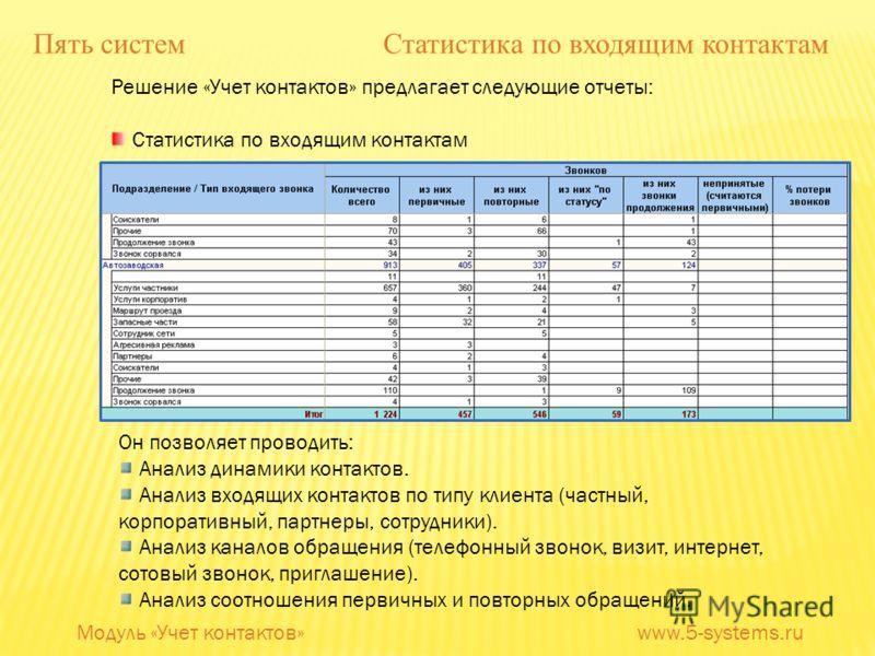 Решение «Учет контактов» предлагает следующие отчеты: Статистика по входящим контактам Он позволяет проводить: Анализ динамики контактов. Анализ входящих контактов по типу клиента (частный, корпоративный, партнеры, сотрудники). Анализ каналов обращен