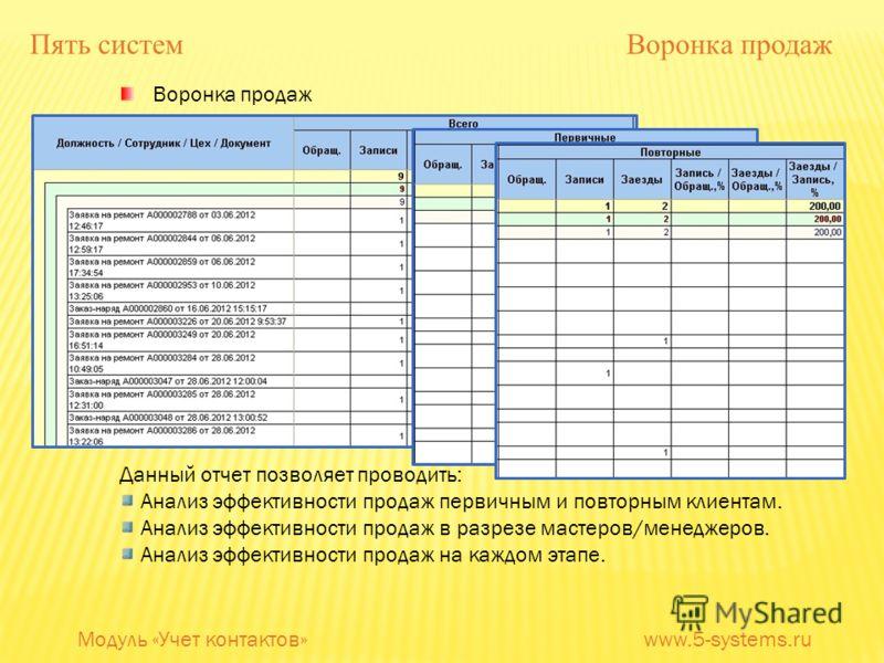 Воронка продаж Данный отчет позволяет проводить: Анализ эффективности продаж первичным и повторным клиентам. Анализ эффективности продаж в разрезе мастеров/менеджеров. Анализ эффективности продаж на каждом этапе. Пять систем Воронка продаж Модуль «Уч