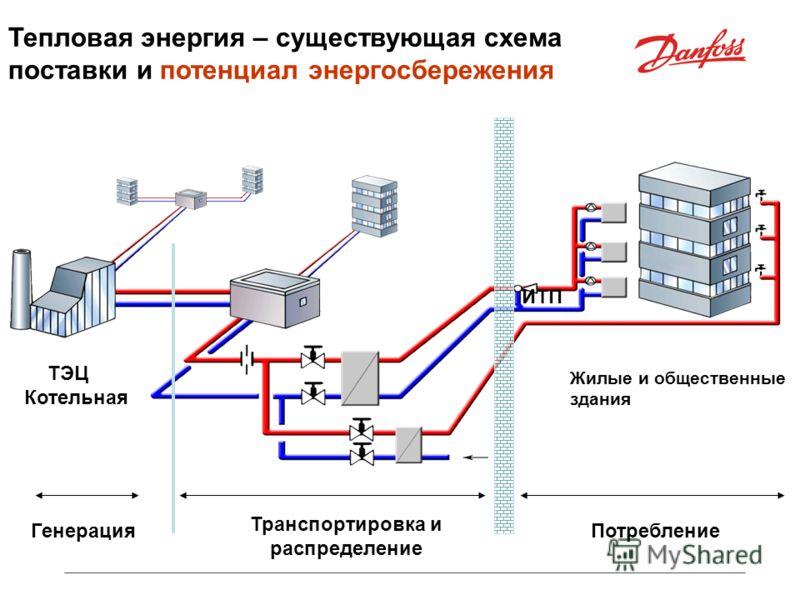 Тепловая энергия – существующая схема поставки и потенциал энергосбережения ИТП Жилые и общественные здания Потребление Транспортировка и распределение Генерация ТЭЦ Котельная