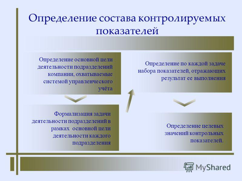 Определение состава контролируемых показателей Определение основной цели деятельности подразделений компании, охватываемые системой управленческого учёта Формализация задачи деятельности подразделений в рамках основной цели деятельности каждого подра
