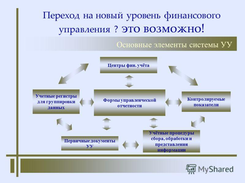 Переход на новый уровень финансового управления ? это возможно! Формы управленческой отчетности Учетные регистры для группировки данных Центры фин. учёта Контролируемые показатели Учётные процедуры сбора, обработки и представления информации Основные
