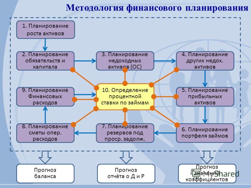 Методология финансового планирования 1. Планирование роста активов 2. Планирование обязательств и капитала 3. Планирование недоходных активов (ОС) 4. Планирование других недох. активов 5. Планирование прибыльных активов 6. Планирование портфеля займо