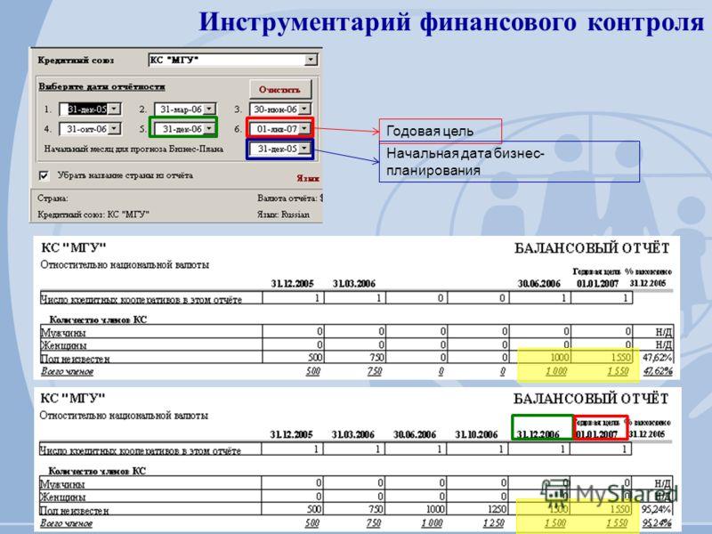 Инструментарий финансового контроля Годовая цель Начальная дата бизнес- планирования