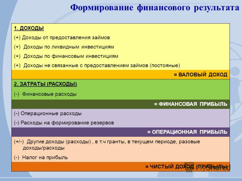 1. ДОХОДЫ (+) Доходы от предоставления займов (+) Доходы по ликвидным инвестициям (+) Доходы по финансовым инвестициям (+) Доходы не связанные с предоставлением займов (постояные) = ВАЛОВЫЙ ДОХОД 2. ЗАТРАТЫ (РАСХОДЫ) (-) Финансовые расходы = ФИНАНСОВ