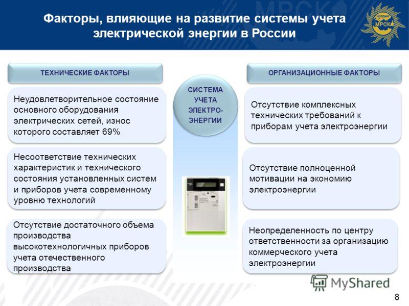 8 Факторы, влияющие на развитие системы учета электрической энергии в России СИСТЕМА УЧЕТА ЭЛЕКТРО- ЭНЕРГИИ ТЕХНИЧЕСКИЕ ФАКТОРЫ ОРГАНИЗАЦИОННЫЕ ФАКТОРЫ Неудовлетворительное состояние основного оборудования электрических сетей, износ которого составля