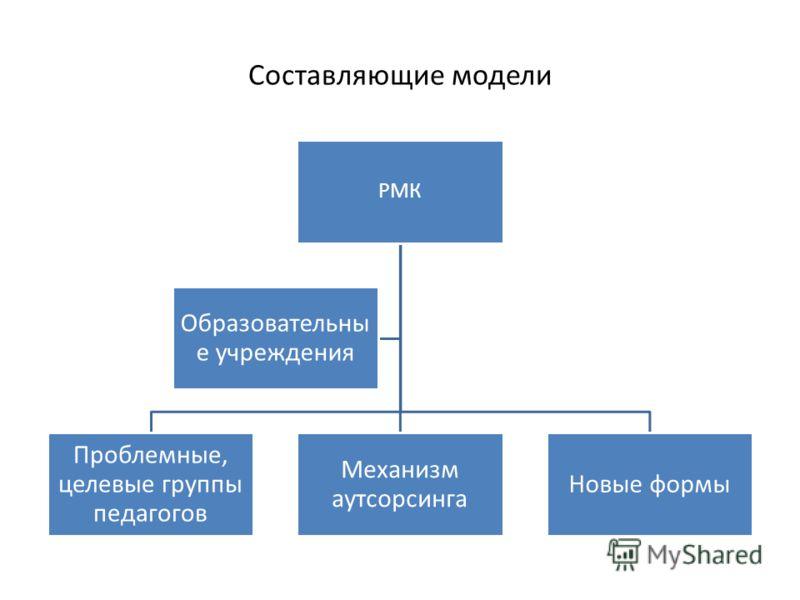 Составляющие модели РМК Проблемные, целевые группы педагогов Механизм аутсорсинга Новые формы Образовательны е учреждения