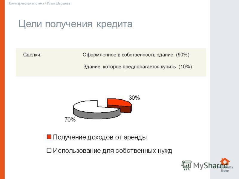 Цели получения кредита Коммерческая ипотека / Илья Шершнев Сделки: Оформленное в собственность здание (90%) Здание, которое предполагается купить (10%)