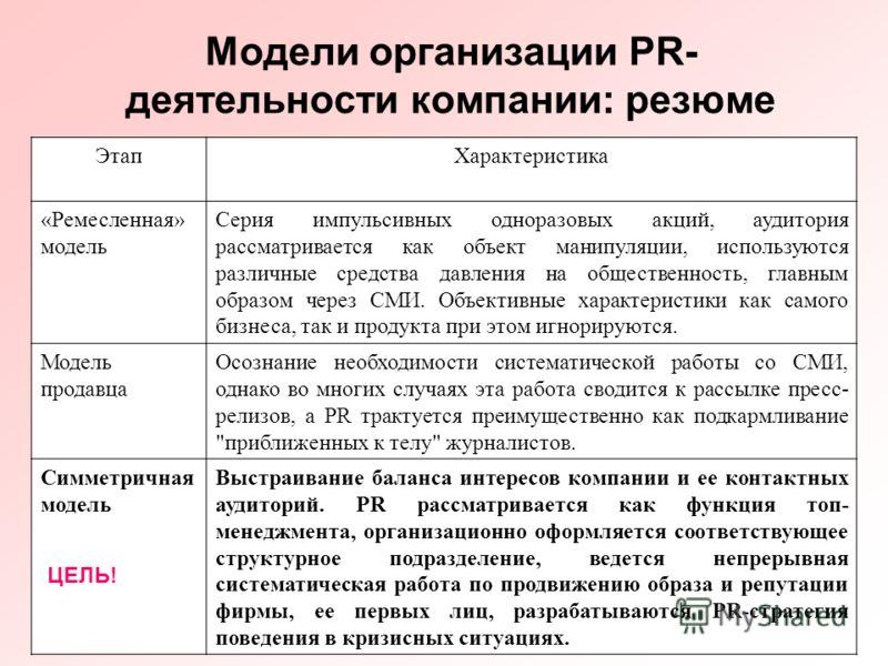26 Модели организации PR- деятельности компании: резюме ЭтапХарактеристика «Ремесленная» модель Серия импульсивных одноразовых акций, аудитория рассматривается как объект манипуляции, используются различные средства давления на общественность, главны