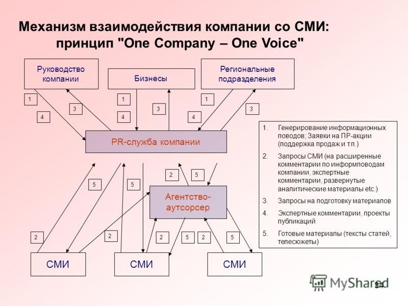 34 Механизм взаимодействия компании со СМИ: принцип
