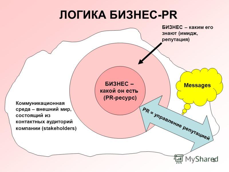 5 ЛОГИКА БИЗНЕС-PR БИЗНЕС – какой он есть (PR-ресурс) Коммуникационная среда – внешний мир, состоящий из контактных аудиторий компании (stakeholders) PR = управление репутацией БИЗНЕС – каким его знают (имидж, репутация) Messages