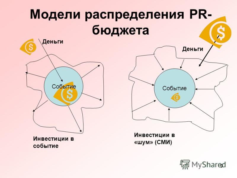 9 Модели распределения PR- бюджета Деньги Инвестиции в событие Событие Инвестиции в «шум» (СМИ) Деньги Событие