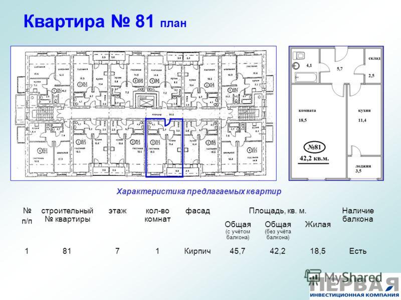 Квартира 81 план Характеристика предлагаемых квартир п/п строительный квартиры этажкол-во комнат фасадПлощадь, кв. м.Наличие балкона Общая (с учётом балкона) Общая (без учёта балкона) Жилая 18171Кирпич45,742,218,5Есть
