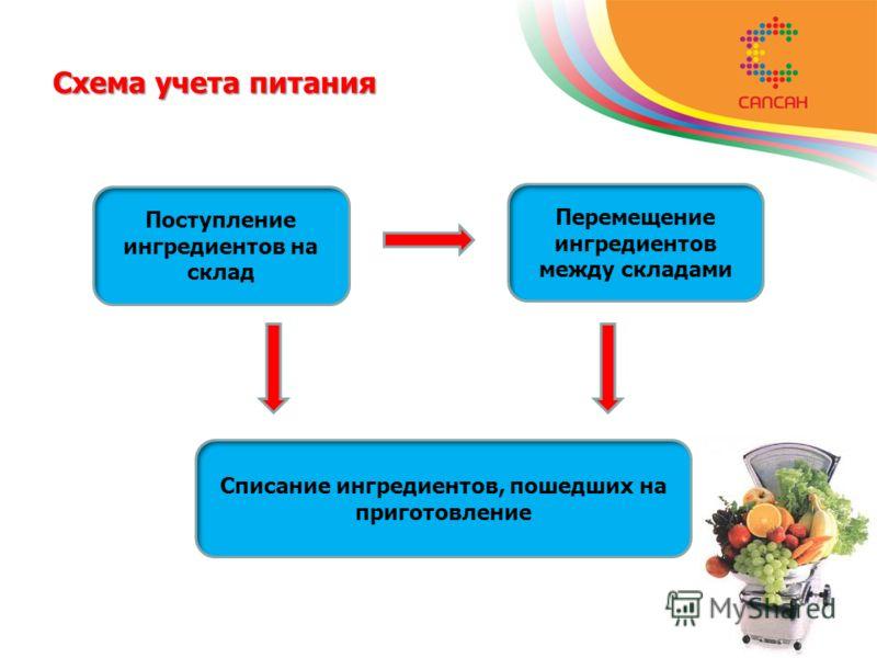 Схема учета питания Поступление ингредиентов на склад Перемещение ингредиентов между складами Списание ингредиентов, пошедших на приготовление