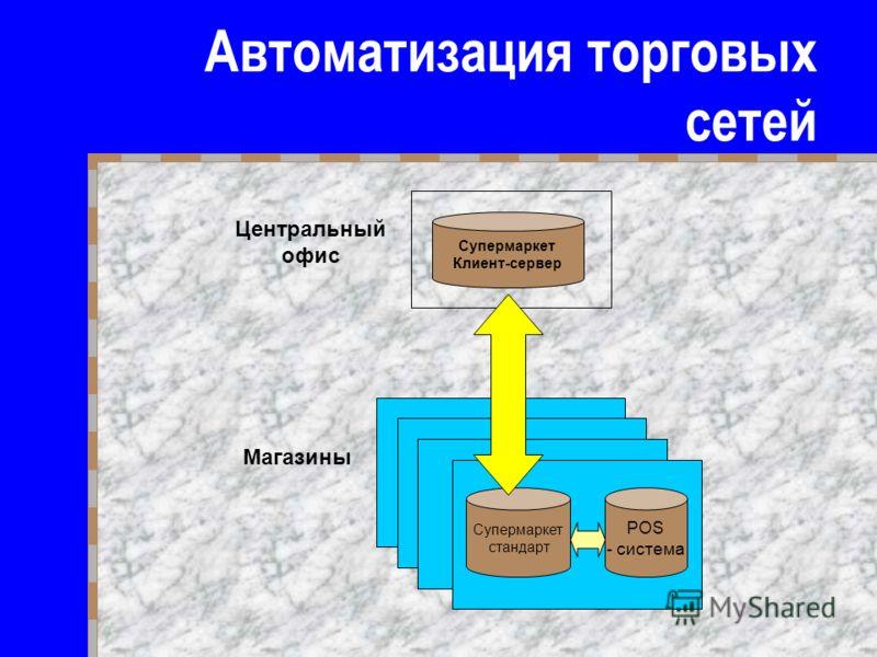 Автоматизация торговых сетей Супермаркет Клиент-сервер Супермаркет стандарт POS - система Центральный офис Магазины