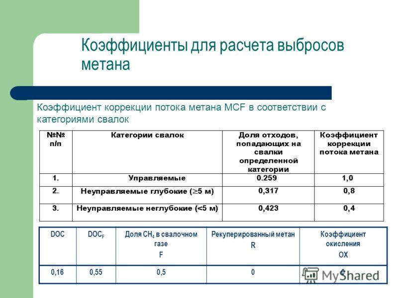 Коэффициенты для расчета выбросов метана Коэффициент коррекции потока метана MCF в соответствии с категориями свалок DOCDOC F Доля CH 4 в свалочном газе F Рекуперированный метан R Коэффициент окисления OX 0,160,550,500