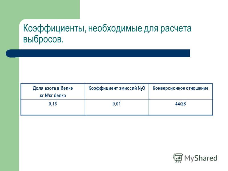 Коэффициенты, необходимые для расчета выбросов. Доля азота в белке кг N/кг белка Коэффициент эмиссий N 2 OКонверсионное отношение 0,160,0144/28