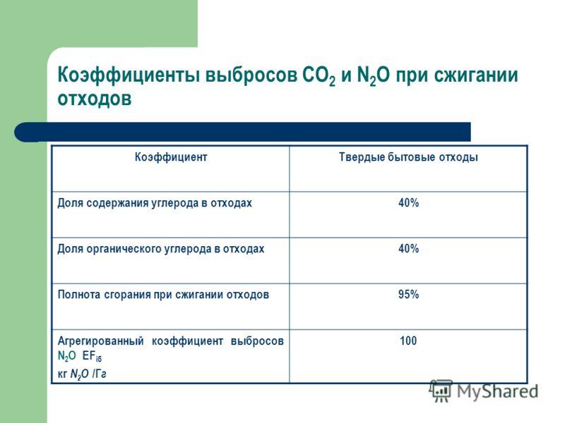 Коэффициенты выбросов CO 2 и N 2 O при сжигании отходов КоэффициентТвердые бытовые отходы Доля содержания углерода в отходах40% Доля органического углерода в отходах40% Полнота сгорания при сжигании отходов95% Агрегированный коэффициент выбросов N 2