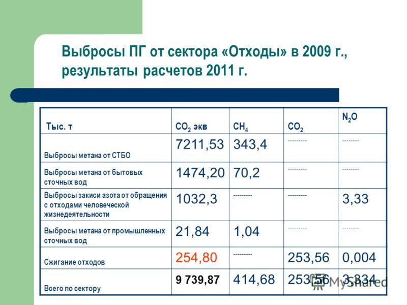 Выбросы ПГ от сектора «Отходы» в 2009 г., результаты расчетов 2011 г. Тыс. тСО 2 эквСН 4 СО 2 N2ON2O Выбросы метана от СТБО 7211,53343,4 ----------------- Выбросы метана от бытовых сточных вод 1474,2070,2 ----------------- Выбросы закиси азота от обр