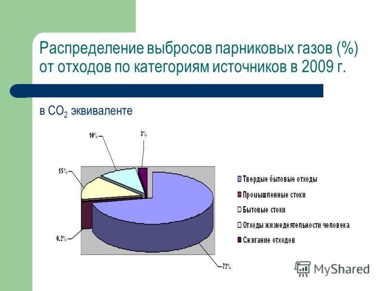 Распределение выбросов парниковых газов (%) от отходов по категориям источников в 2009 г. в СО 2 эквиваленте