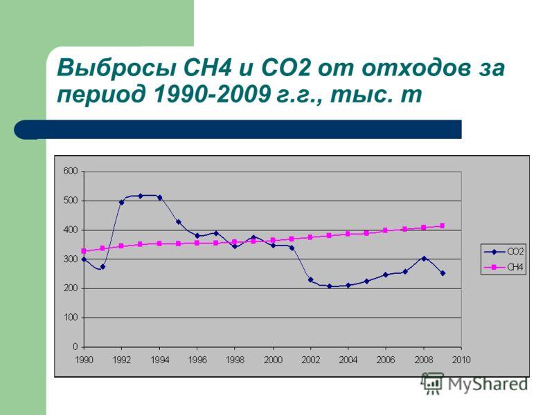 Выбросы CH4 и CO2 от отходов за период 1990-2009 г.г., тыс. т